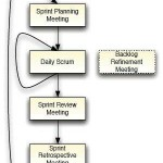 scrum software development
